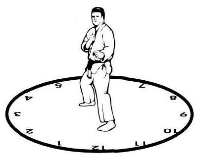 American Kenpo Karate – O Princípio do Relógio